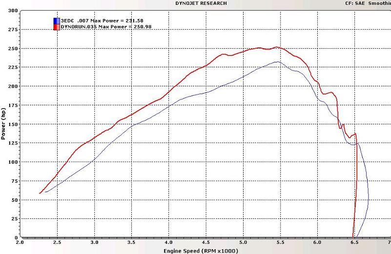 CPE 3-inch Downpipe for Mazdaspeed 3 #MZDP00001/2T